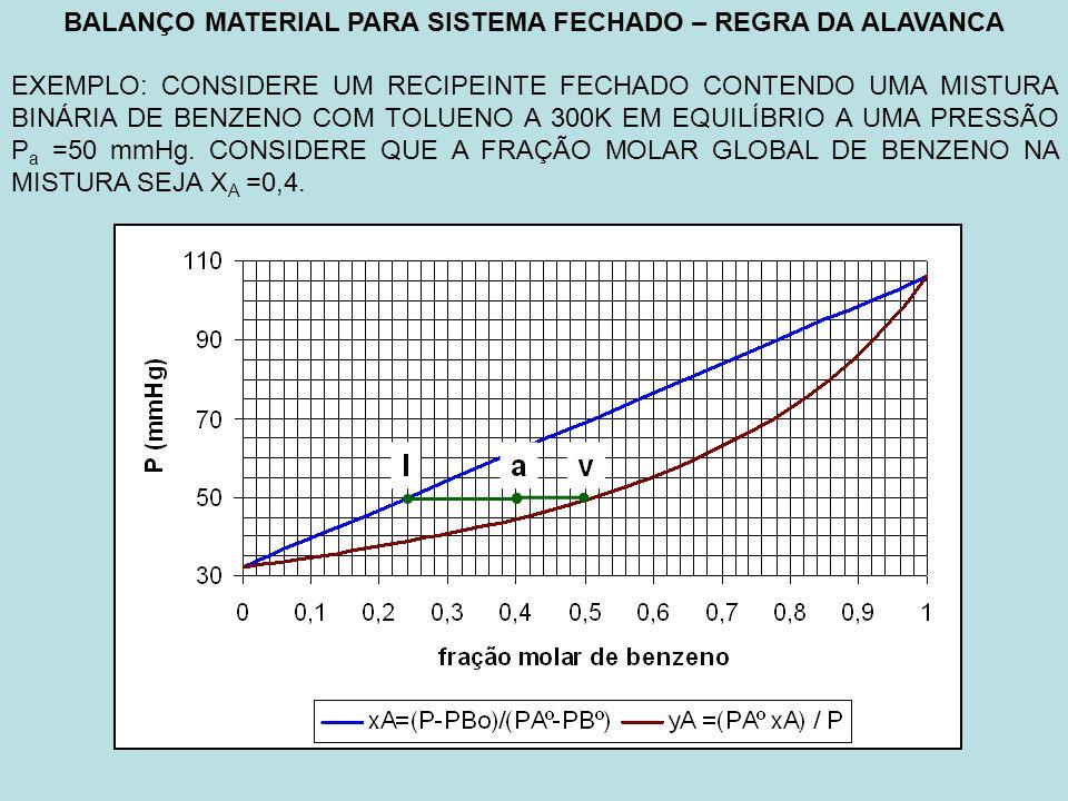 BALANÇO MATERIAL PARA SISTEMA FECHADO – REGRA DA ALAVANCA EXEMPLO: CONSIDERE UM RECIPEINTE FECHADO CONTENDO UMA MISTURA BINÁRIA DE BENZENO COM TOLUENO A 300K EM EQUILÍBRIO A UMA PRESSÃO P a =50 mmHg.