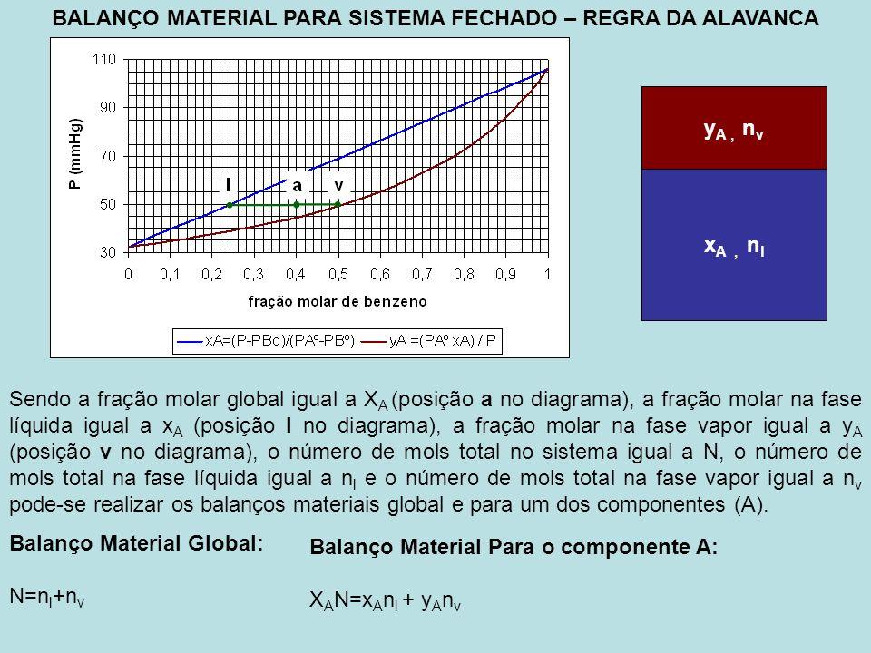 BALANÇO MATERIAL PARA SISTEMA FECHADO – REGRA DA ALAVANCA Sendo a fração molar global igual a X A (posição a no diagrama), a fração molar na fase líquida igual a x A (posição l no diagrama), a fração molar na fase vapor igual a y A (posição v no diagrama), o número de mols total no sistema igual a N, o número de mols total na fase líquida igual a n l e o número de mols total na fase vapor igual a n v pode-se realizar os balanços materiais global e para um dos componentes (A).