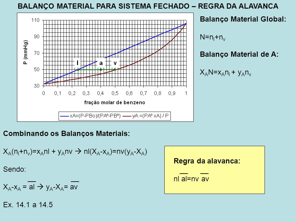 BALANÇO MATERIAL PARA SISTEMA FECHADO – REGRA DA ALAVANCA Balanço Material Global: N=n l +n v Balanço Material de A: X A N=x A n l + y A n v Combinando os Balanços Materiais: X A (n l +n v )=x A nl + y A nv nl(X A -x A )=nv(y A -X A ) Sendo: __ __ X A -x A = al y A -X A = av Ex.