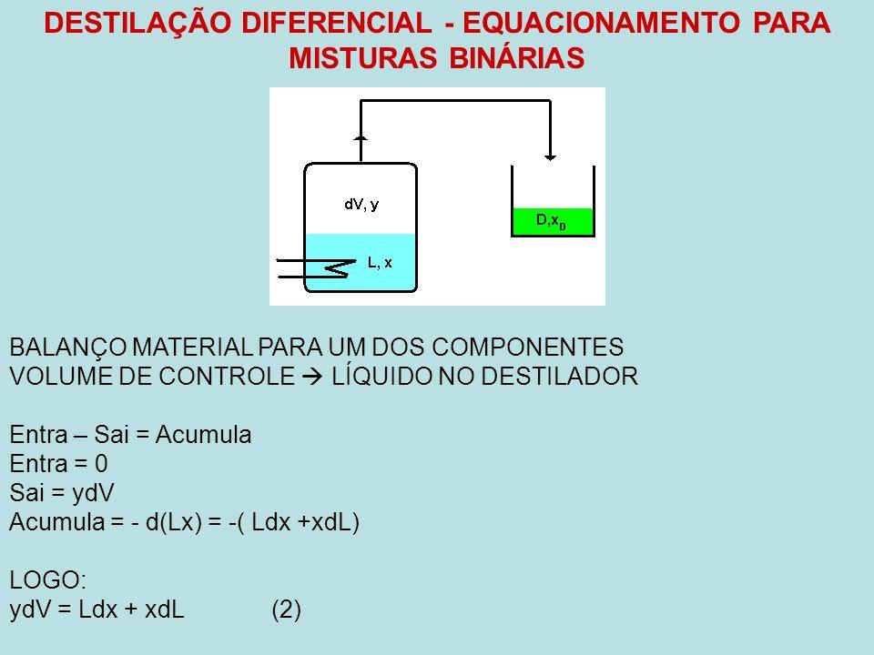DESTILAÇÃO DIFERENCIAL - EQUACIONAMENTO PARA MISTURAS BINÁRIAS BALANÇO MATERIAL PARA UM DOS COMPONENTES VOLUME DE CONTROLE LÍQUIDO NO DESTILADOR Entra – Sai = Acumula Entra = 0 Sai = ydV Acumula = - d(Lx) = -( Ldx +xdL) LOGO: ydV = Ldx + xdL(2)