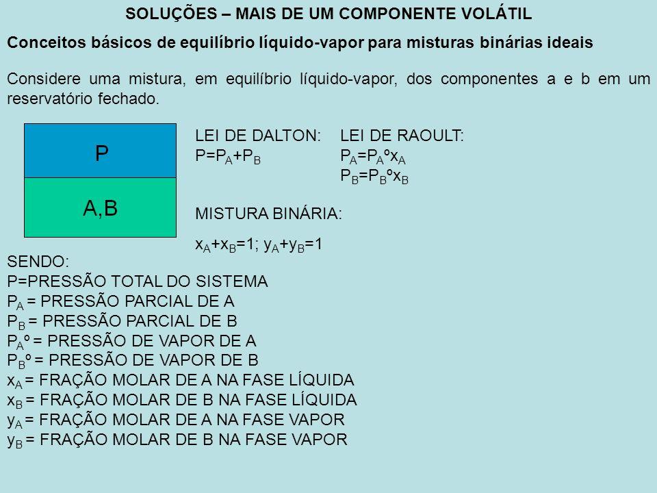 SOLUÇÕES – MAIS DE UM COMPONENTE VOLÁTIL Conceitos básicos de equilíbrio líquido-vapor para misturas binárias ideais Considere uma mistura, em equilíbrio líquido-vapor, dos componentes a e b em um reservatório fechado.