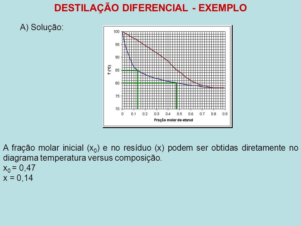 DESTILAÇÃO DIFERENCIAL - EXEMPLO A) Solução: A fração molar inicial (x 0 ) e no resíduo (x) podem ser obtidas diretamente no diagrama temperatura vers