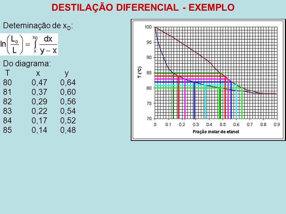 DESTILAÇÃO DIFERENCIAL - EXEMPLO Deteminação de x D : Do diagrama: T x y 800,470,64 810,370,60 820,290,56 830,220,54 840,170,52 850,140,48