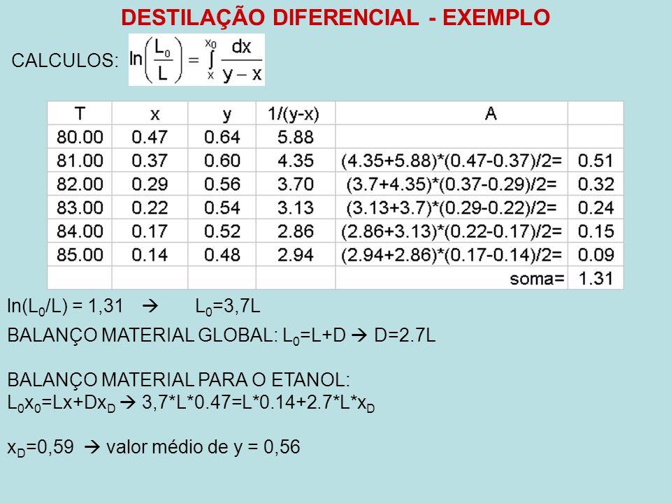 DESTILAÇÃO DIFERENCIAL - EXEMPLO CALCULOS: ln(L 0 /L) = 1,31 L 0 =3,7L BALANÇO MATERIAL GLOBAL: L 0 =L+D D=2.7L BALANÇO MATERIAL PARA O ETANOL: L 0 x 0 =Lx+Dx D 3,7*L*0.47=L*0.14+2.7*L*x D x D =0,59 valor médio de y = 0,56