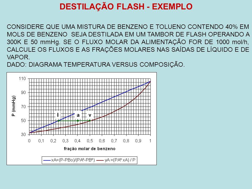 DESTILAÇÃO FLASH - EXEMPLO CONSIDERE QUE UMA MISTURA DE BENZENO E TOLUENO CONTENDO 40% EM MOLS DE BENZENO SEJA DESTILADA EM UM TAMBOR DE FLASH OPERANDO A 300K E 50 mmHg.