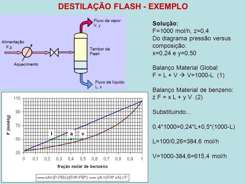 DESTILAÇÃO FLASH - EXEMPLO Solução: F=1000 mol/h, z=0,4 Do diagrama pressão versus composição: x=0,24 e y=0,50 Balanço Material Global: F = L + V V=10