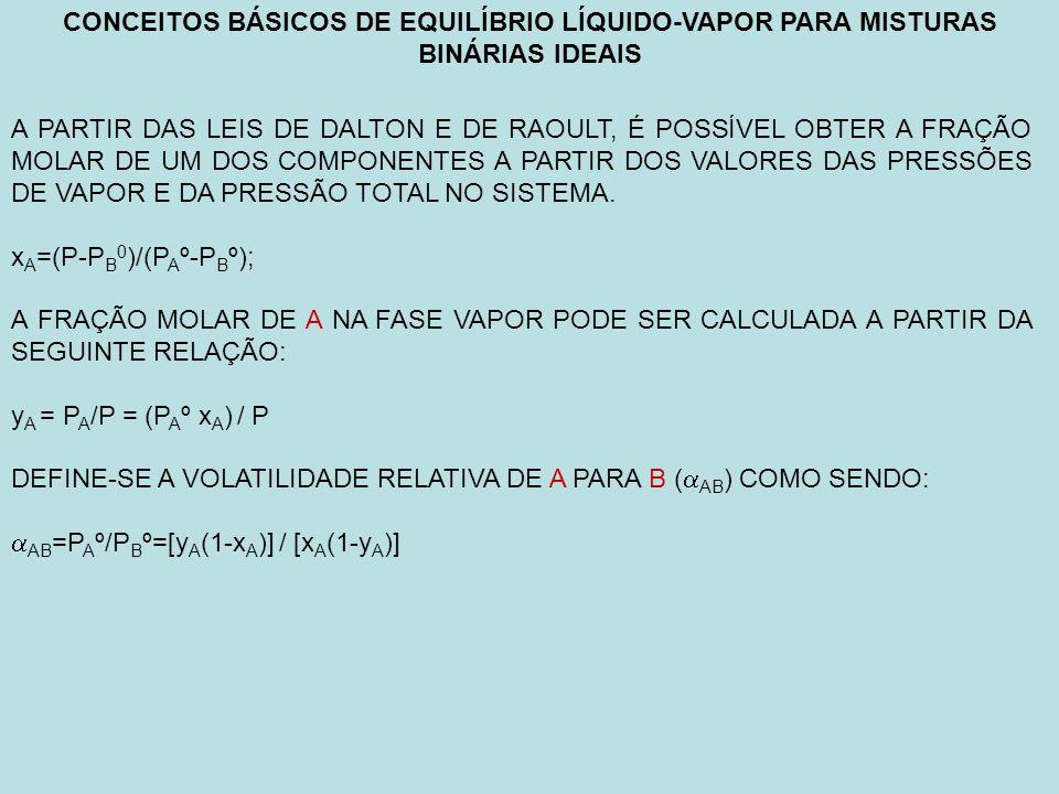 CONCEITOS BÁSICOS DE EQUILÍBRIO LÍQUIDO-VAPOR PARA MISTURAS BINÁRIAS IDEAIS A PARTIR DAS LEIS DE DALTON E DE RAOULT, É POSSÍVEL OBTER A FRAÇÃO MOLAR DE UM DOS COMPONENTES A PARTIR DOS VALORES DAS PRESSÕES DE VAPOR E DA PRESSÃO TOTAL NO SISTEMA.