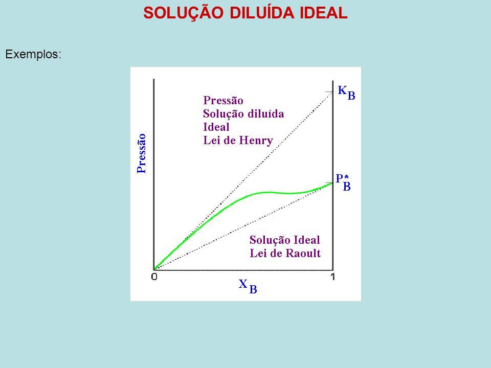 SOLUÇÃO DILUÍDA IDEAL Exemplos: