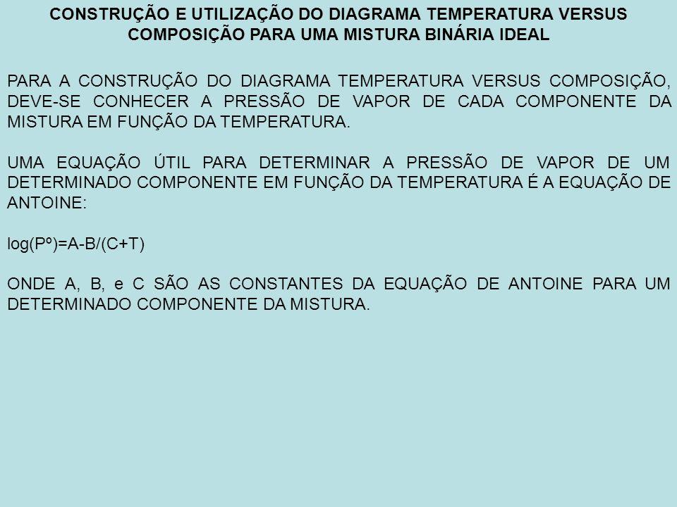 CONSTRUÇÃO E UTILIZAÇÃO DO DIAGRAMA TEMPERATURA VERSUS COMPOSIÇÃO PARA UMA MISTURA BINÁRIA IDEAL EXEMPLO: PARA A MISTURA METANOL-ETANOL A 760 mmHg METANOL (A)ETANOL (B) A 8,07240 8,21330 B 1574,990 1652,050 C 238,870 231,480 T eb.