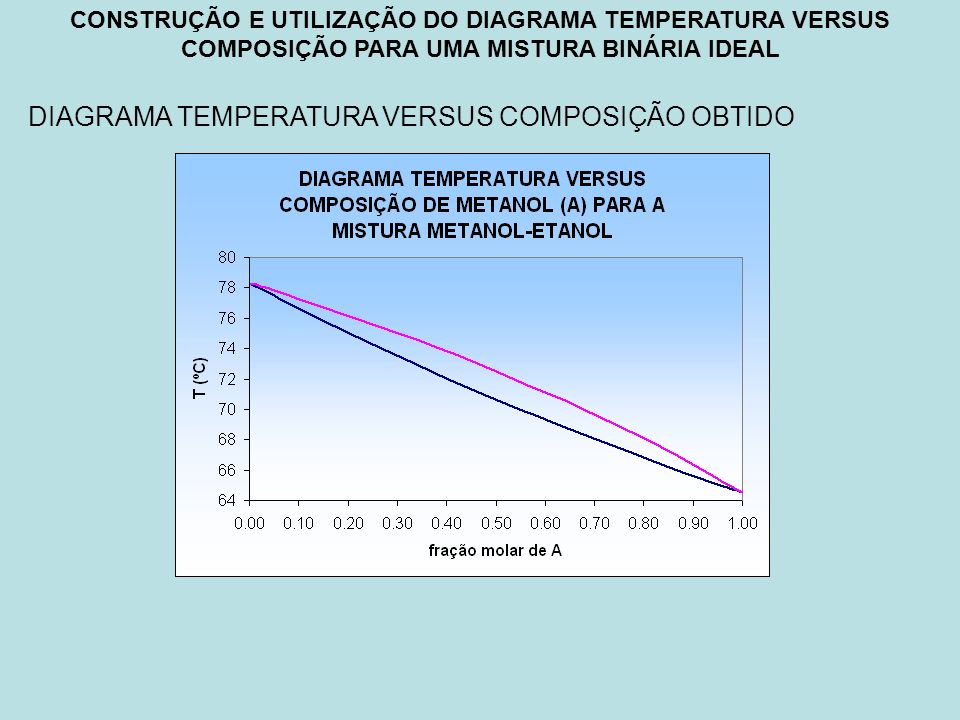 DIAGRAMA TEMPERATURA VERSUS COMPOSIÇÃO MISTURA AZEOTRÓPICA MISTURA AZEOTRÓPICA COM TEMPERATURA DE EBULIÇÃO MÍNIMA EX: ETANOL-ÁGUA 95,6% ETANOL 4,4% DE ÁGUA MISTURA AZEOTRÓPICA COM TEMPERATURA DE EBULIÇÃO MÁXIMA EX: ÁCIDO FÓRMICO – ÁGUA 22,5% ÁCIDO FÓRMICO 77,5% ÁGUA
