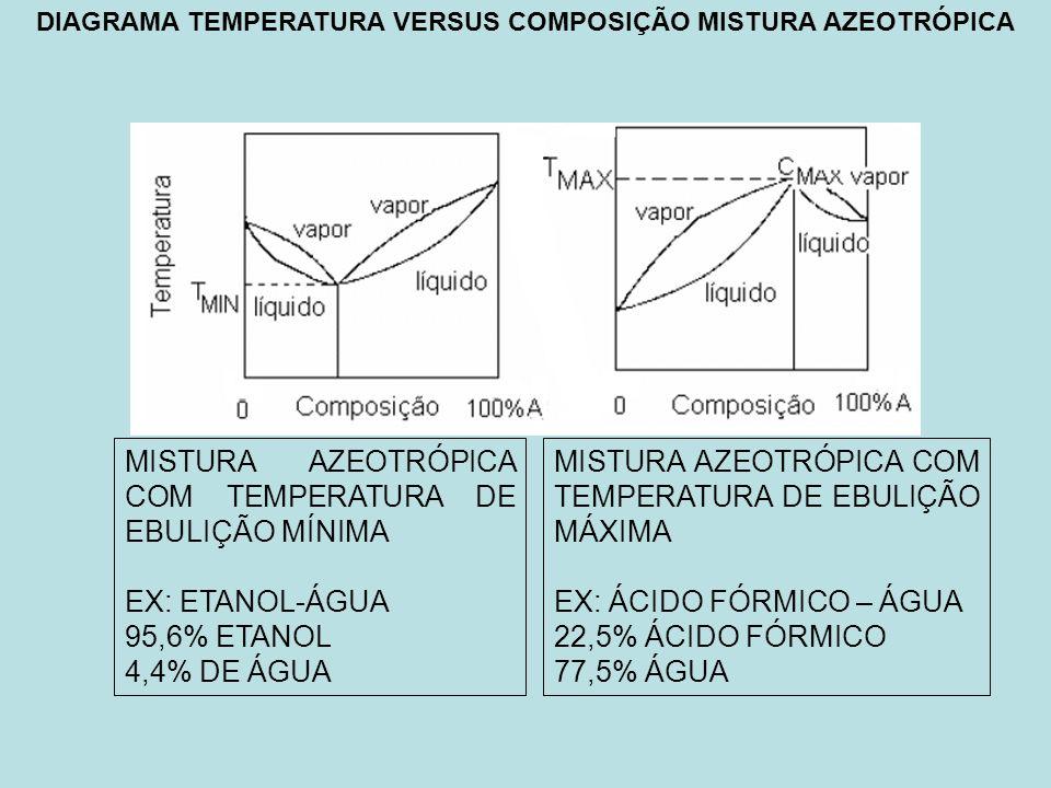 DIAGRAMA TEMPERATURA VERSUS COMPOSIÇÃO MISTURA AZEOTRÓPICA MISTURA AZEOTRÓPICA COM TEMPERATURA DE EBULIÇÃO MÍNIMA EX: ETANOL-ÁGUA 95,6% ETANOL 4,4% DE