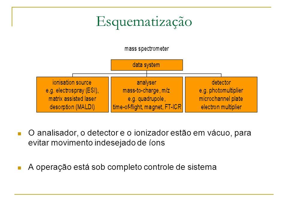 Como funciona um espectômetro? 3 partes fundamentais: fonte de ionização, o analisador e o detector Amostras fáceis de manipular se ionizadas Separaçã