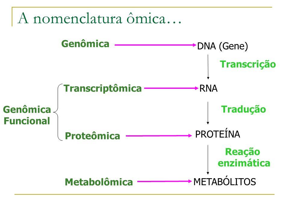 Genômica DNA (Gene) Genômica Funcional TranscriptômicaRNA Proteômica PROTEÍNA Metabolômica METABÓLITOS Transcrição Tradução Reação enzimática A nomenclatura ômica…