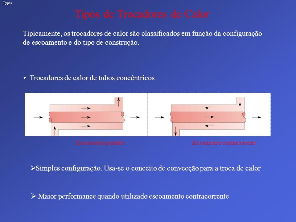 Types Tipos de Trocadores de Calor Tipicamente, os trocadores de calor são classificados em função da configuração de escoamento e do tipo de construç