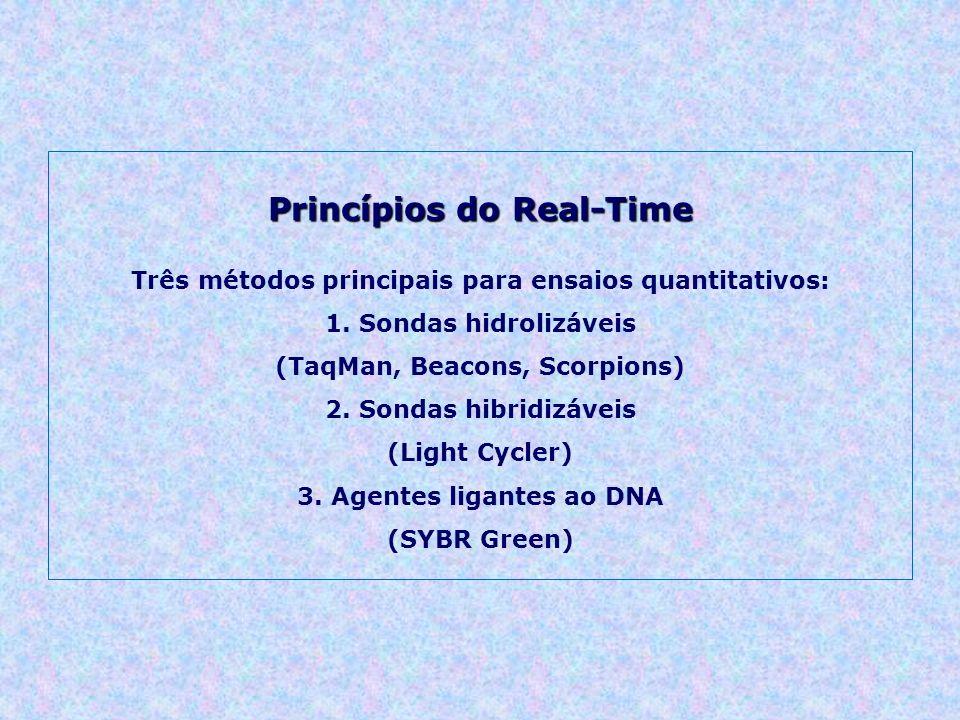 Princípios do Real-Time Três métodos principais para ensaios quantitativos: 1. Sondas hidrolizáveis (TaqMan, Beacons, Scorpions) 2. Sondas hibridizáve