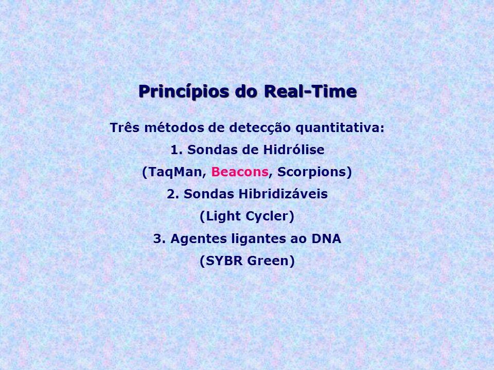 Princípios do Real-Time Três métodos de detecção quantitativa: 1. Sondas de Hidrólise (TaqMan, Beacons, Scorpions) 2. Sondas Hibridizáveis (Light Cycl