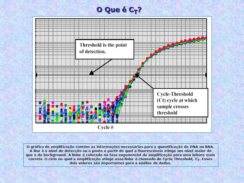 O gráfico de amplificação contêm as informações necessárias para a quantificação de DNA ou RNA.