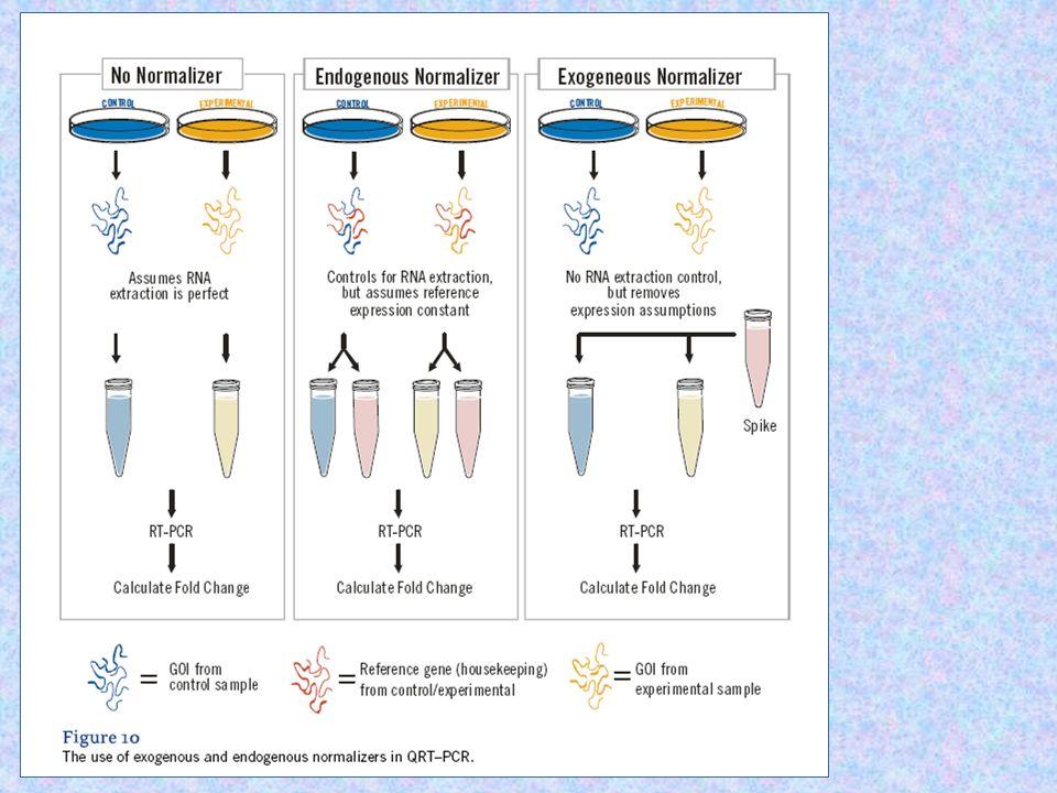 Real-Time PCR Aplicações - I * Quantificação de expressão gênica * Controle de qualidade e validação de ensaio * Biossegurançã e estabilidade do material genômico * Eifcácia da terapía com drogas e monitoração * Quantificação viral * Detecção de patógenos