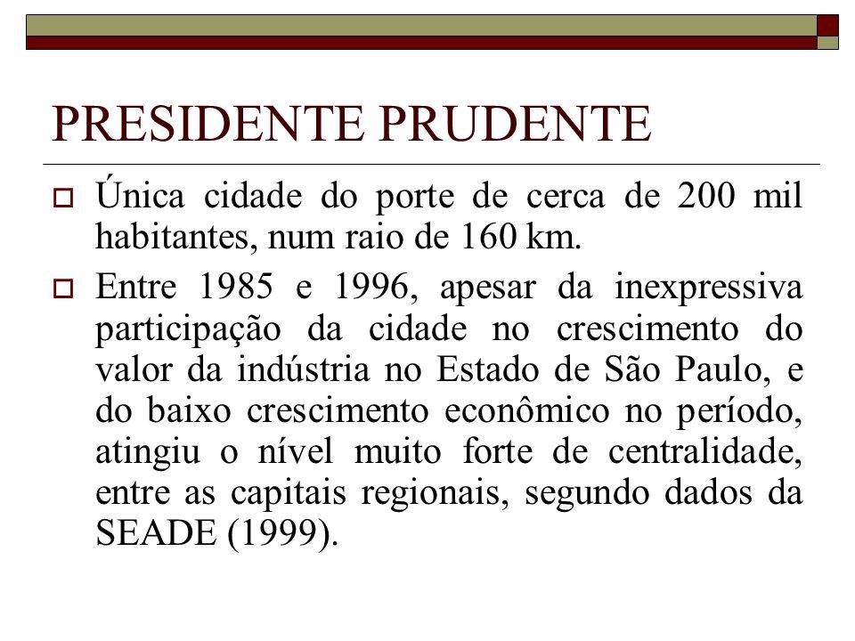 PRESIDENTE PRUDENTE Única cidade do porte de cerca de 200 mil habitantes, num raio de 160 km. Entre 1985 e 1996, apesar da inexpressiva participação d