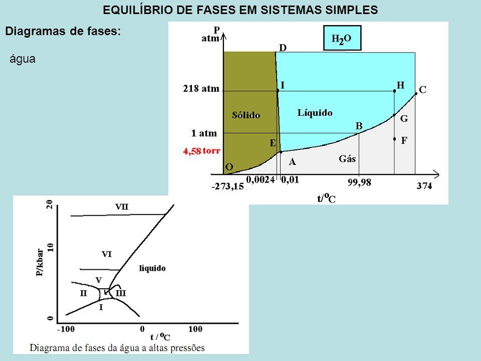 EQUILÍBRIO DE FASES EM SISTEMAS SIMPLES Diagramas de fases: água