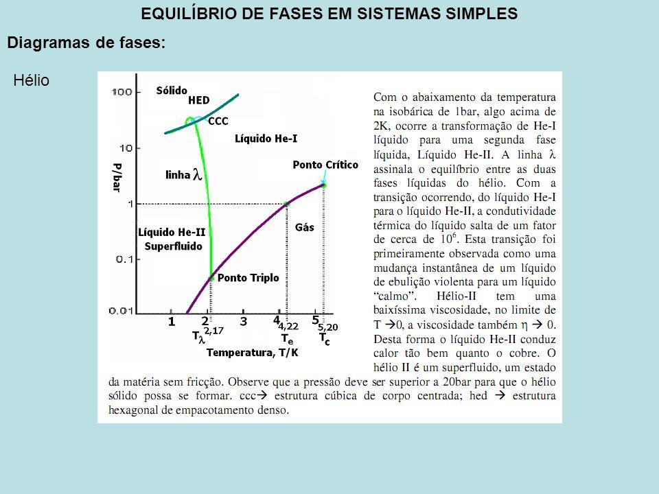 EQUILÍBRIO DE FASES EM SISTEMAS SIMPLES Diagramas de fases: Hélio
