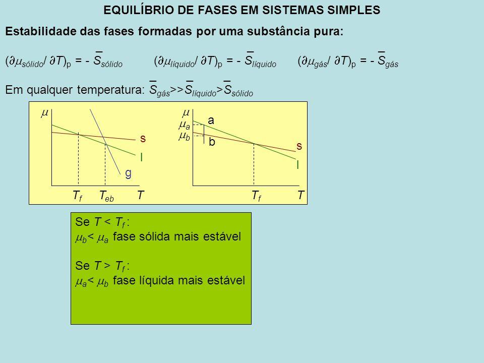 EQUILÍBRIO DE FASES EM SISTEMAS SIMPLES A integração da equação de Clapeyron: Equilíbrio sólido-líquido: dp/dT= S fus / V fus H fus =T S fus Considerando que para uma pressão p 1 a temperatura de fusão seja T f e para outro valor de pressão p 2 a temperatura de fusão seja T f e integrando a equação de Clapeyron, obtem-se: p 2 – p 1 = ( H fus / V fus )ln(T f/T f ) = ( H fus / V fus )ln [(T f +T f –T f ) /T f ] p 2 – p 1 = ( H fus / V fus )ln [1+(T f –T f ) /T f ] ( H fus / V fus ) (T f –T f ) /T f p = ( H fus / V fus ) ( T /T f ) Onde T é o aumento do ponto de fusão correspondente ao aumento de pressão p.