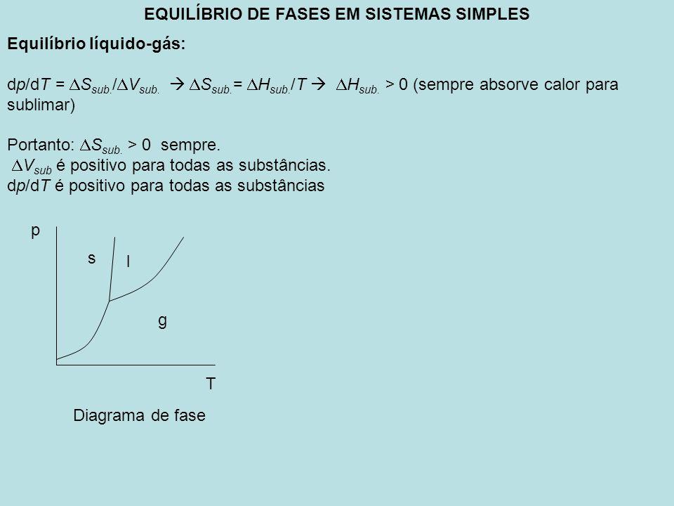 EQUILÍBRIO DE FASES EM SISTEMAS SIMPLES Equilíbrio líquido-gás: dp/dT = S sub. / V sub. S sub. = H sub. /T H sub. > 0 (sempre absorve calor para subli