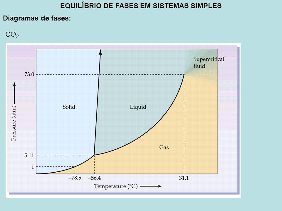 EQUILÍBRIO DE FASES EM SISTEMAS SIMPLES Diagramas de fases: CO 2
