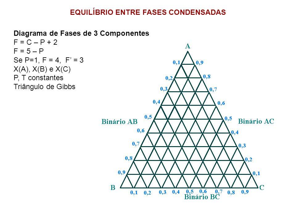 Diagrama de Fases de 3 Componentes F = C – P + 2 F = 5 – P Se P=1, F = 4, F = 3 X(A), X(B) e X(C) P, T constantes Triângulo de Gibbs EQUILÍBRIO ENTRE