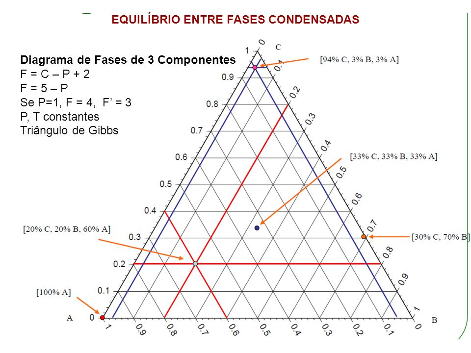 Diagrama de Fases de 3 Componentes F = C – P + 2 F = 5 – P Se P=1, F = 4, F = 3 P, T constantes Triângulo de Gibbs EQUILÍBRIO ENTRE FASES CONDENSADAS