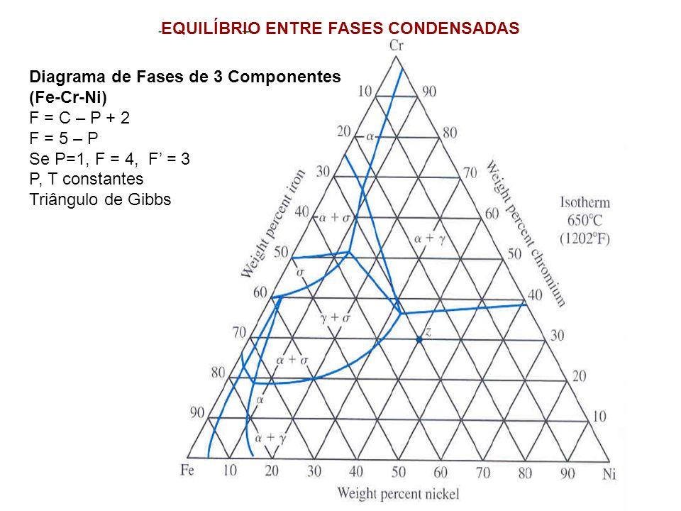 Diagrama de Fases de 3 Componentes (Fe-Cr-Ni) F = C – P + 2 F = 5 – P Se P=1, F = 4, F = 3 P, T constantes Triângulo de Gibbs EQUILÍBRIO ENTRE FASES C