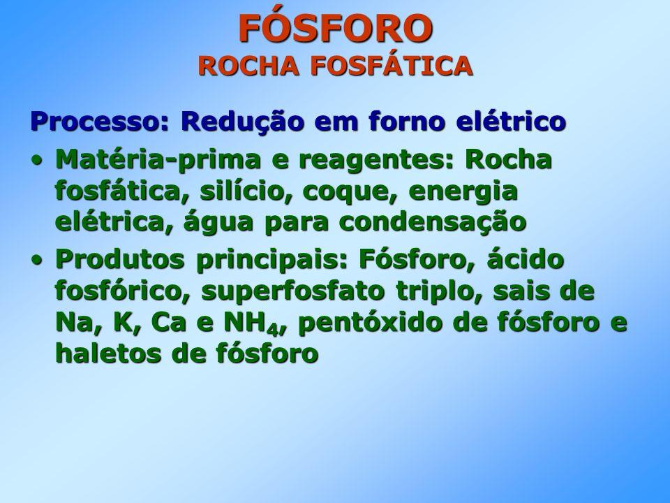 FÓSFORO ROCHA FOSFÁTICA Processo: Redução em forno elétrico Matéria-prima e reagentes: Rocha fosfática, silício, coque, energia elétrica, água para condensaçãoMatéria-prima e reagentes: Rocha fosfática, silício, coque, energia elétrica, água para condensação Produtos principais: Fósforo, ácido fosfórico, superfosfato triplo, sais de Na, K, Ca e NH 4, pentóxido de fósforo e haletos de fósforoProdutos principais: Fósforo, ácido fosfórico, superfosfato triplo, sais de Na, K, Ca e NH 4, pentóxido de fósforo e haletos de fósforo