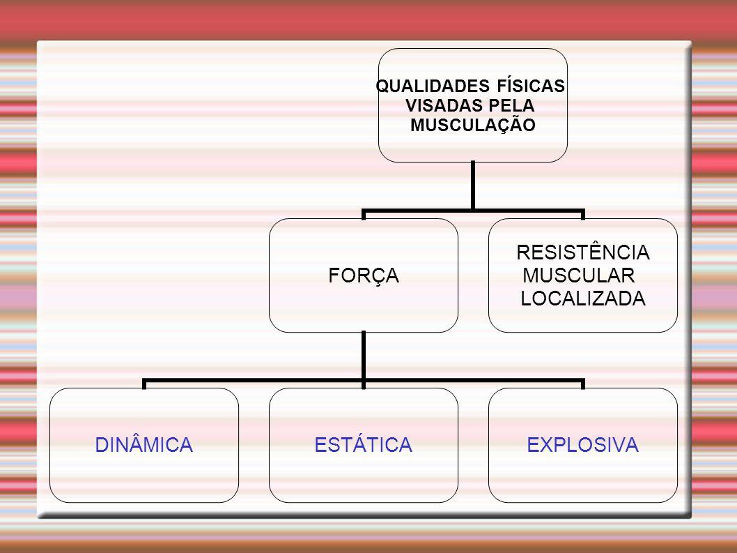 QUALIDADES FÍSICAS VISADAS PELA MUSCULAÇÃO FORÇA DINÂMICAESTÁTICAEXPLOSIVA RESISTÊNCIA MUSCULAR LOCALIZADA