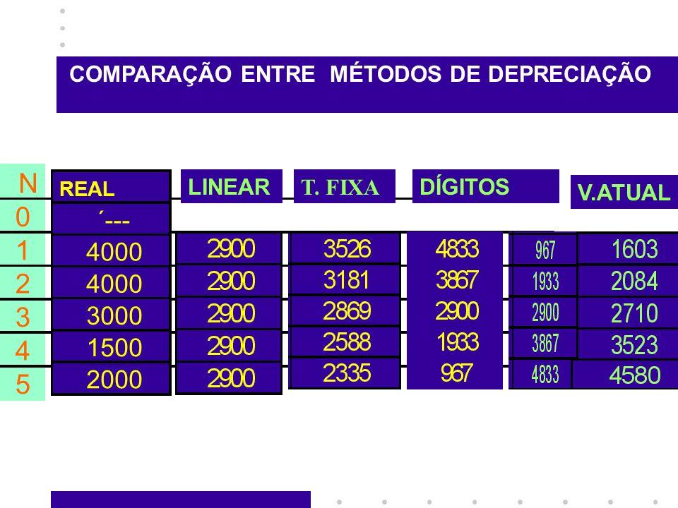 N 0 1 2 3 4 5 REAL ´--- 4000 3000 1500 2000 LINEAR T. FIXA DÍGITOS V.ATUAL COMPARAÇÃO ENTRE MÉTODOS DE DEPRECIAÇÃO
