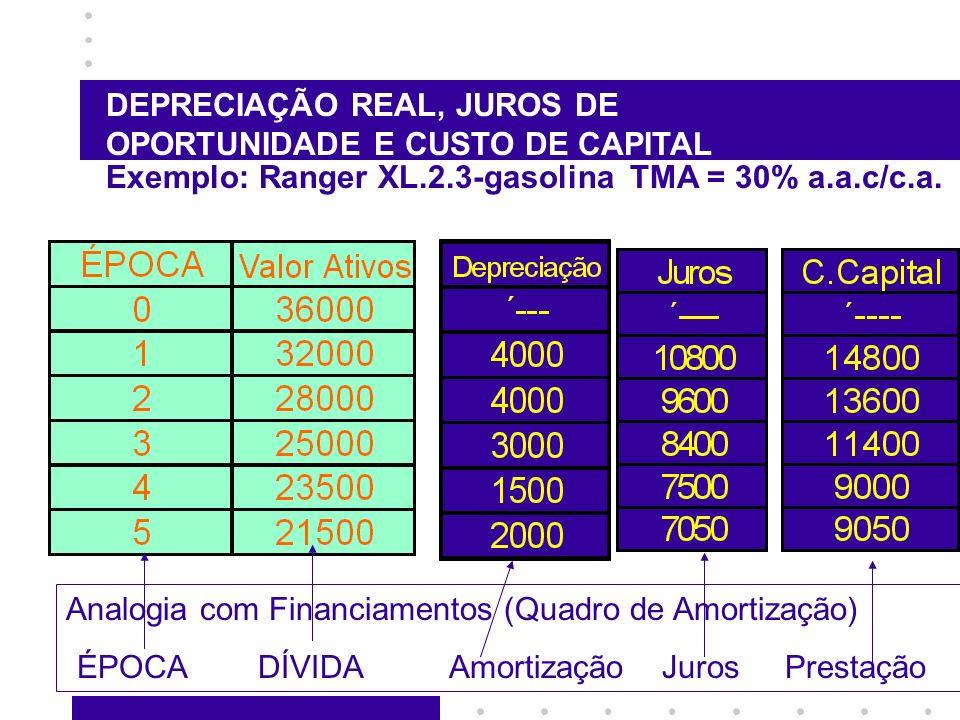 DEPRECIAÇÃO REAL, JUROS DE OPORTUNIDADE E CUSTO DE CAPITAL Exemplo: Ranger XL.2.3-gasolina TMA = 30% a.a.c/c.a. Analogia com Financiamentos (Quadro de