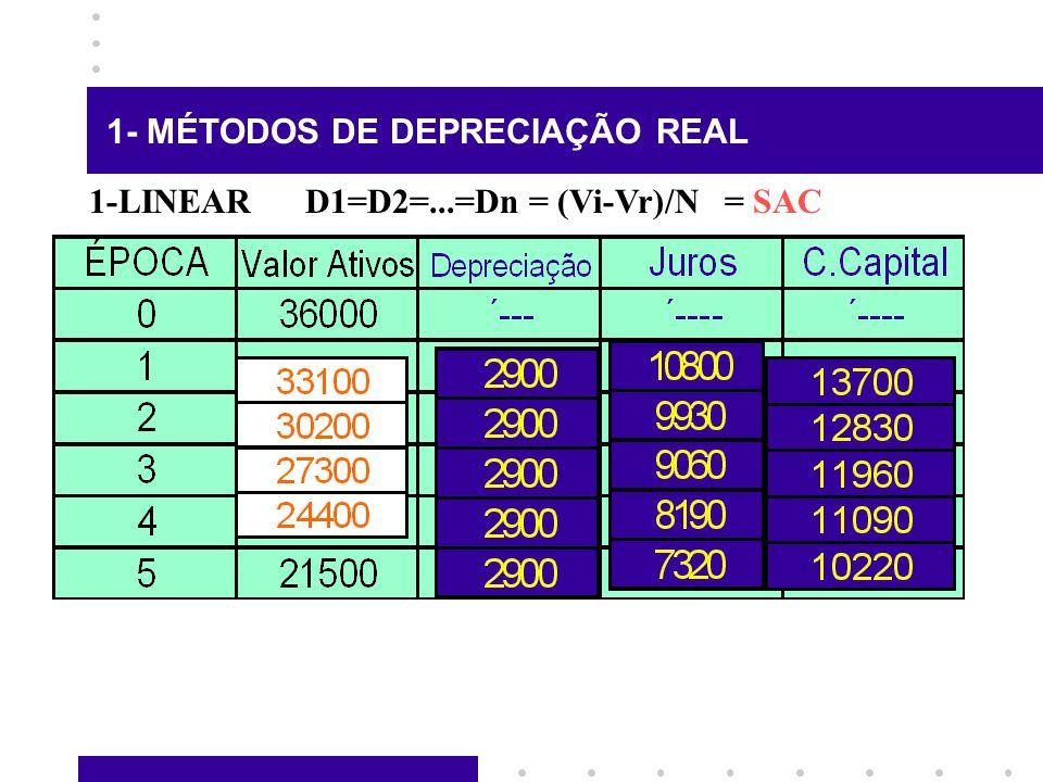 1- MÉTODOS DE DEPRECIAÇÃO REAL 1-LINEAR D1=D2=...=Dn = (Vi-Vr)/N = SAC