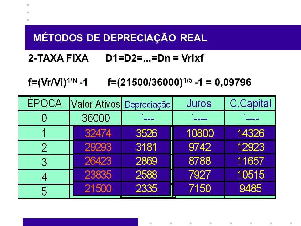 MÉTODOS DE DEPRECIAÇÃO REAL 2-TAXA FIXA D1=D2=...=Dn = Vrixf f=(Vr/Vi) 1/N -1 f=(21500/36000) 1/5 -1 = 0,09796