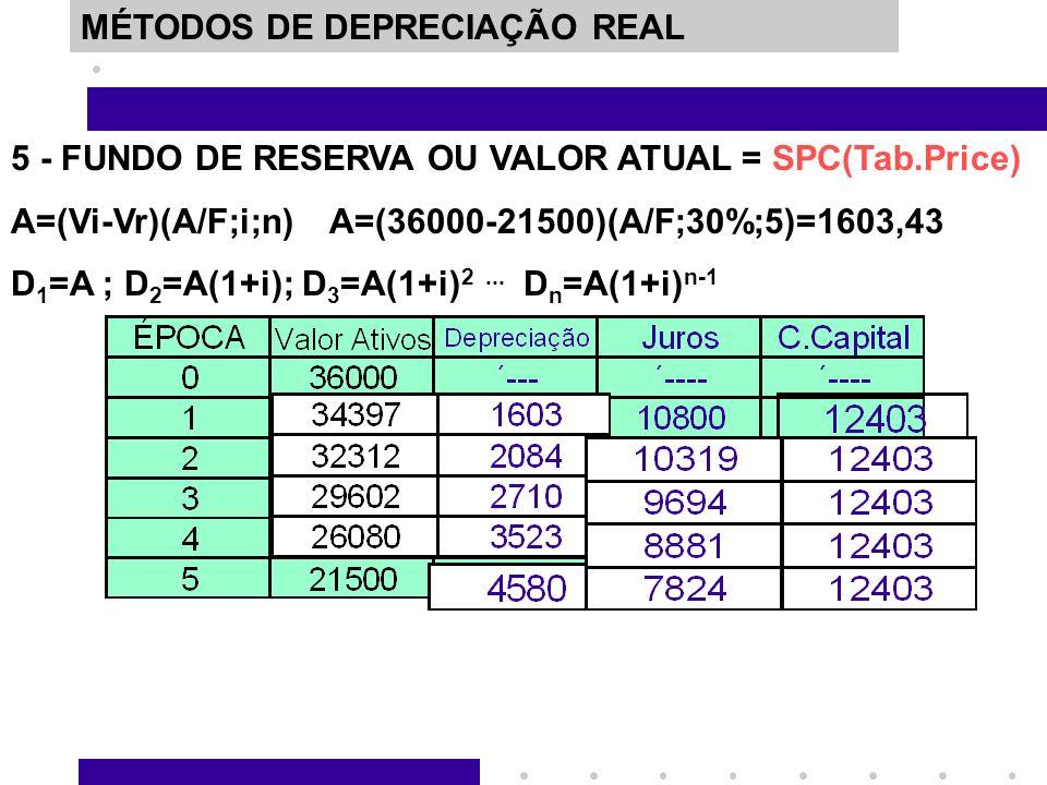 MÉTODOS DE DEPRECIAÇÃO REAL 5 - FUNDO DE RESERVA OU VALOR ATUAL = SPC(Tab.Price) A=(Vi-Vr)(A/F;i;n) A=(36000-21500)(A/F;30%;5)=1603,43 D 1 =A ; D 2 =A