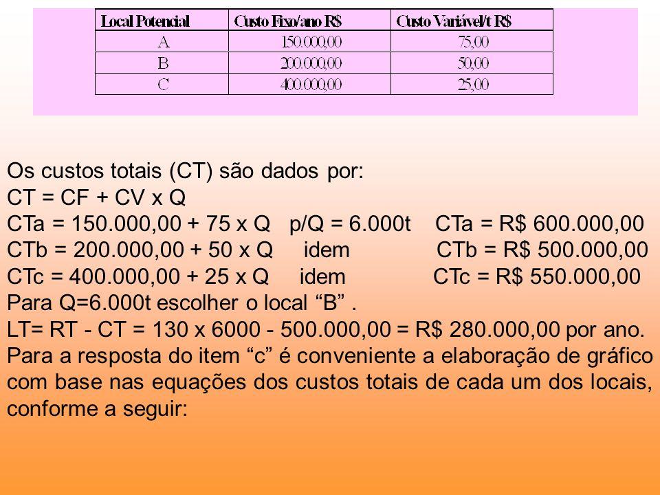 Os custos totais (CT) são dados por: CT = CF + CV x Q CTa = 150.000,00 + 75 x Q p/Q = 6.000t CTa = R$ 600.000,00 CTb = 200.000,00 + 50 x Q idem CTb =