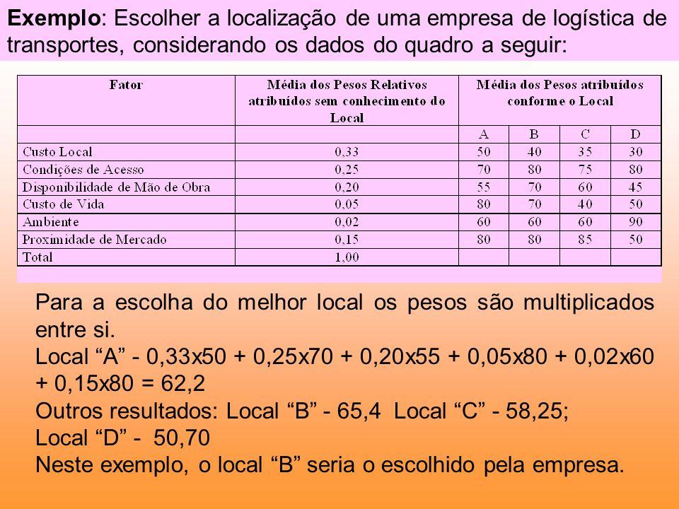Para a escolha do melhor local os pesos são multiplicados entre si. Local A - 0,33x50 + 0,25x70 + 0,20x55 + 0,05x80 + 0,02x60 + 0,15x80 = 62,2 Outros