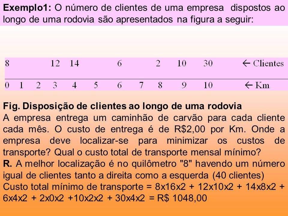 Exemplo1: O número de clientes de uma empresa dispostos ao longo de uma rodovia são apresentados na figura a seguir: Fig. Disposição de clientes ao lo