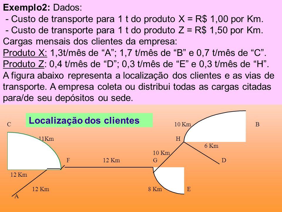 Exemplo2: Dados: - Custo de transporte para 1 t do produto X = R$ 1,00 por Km. - Custo de transporte para 1 t do produto Z = R$ 1,50 por Km. Cargas me
