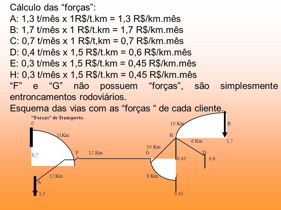 Cálculo das forças: A: 1,3 t/mês x 1R$/t.km = 1,3 R$/km.mês B: 1,7 t/mês x 1 R$/t.km = 1,7 R$/km.mês C: 0,7 t/mês x 1 R$/t,km = 0,7 R$/km.mês D: 0,4 t