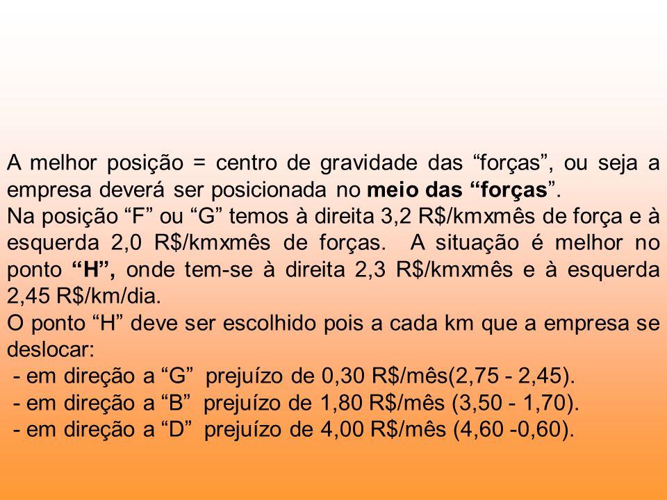 A melhor posição = centro de gravidade das forças, ou seja a empresa deverá ser posicionada no meio das forças. Na posição F ou G temos à direita 3,2