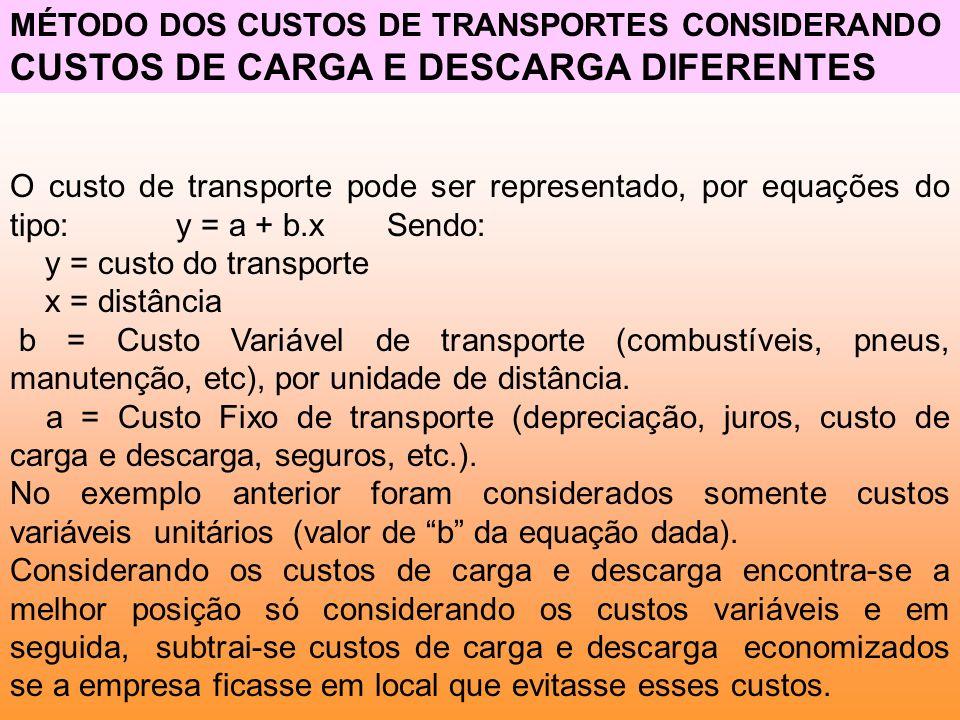 O custo de transporte pode ser representado, por equações do tipo: y = a + b.x Sendo: y = custo do transporte x = distância b = Custo Variável de tran