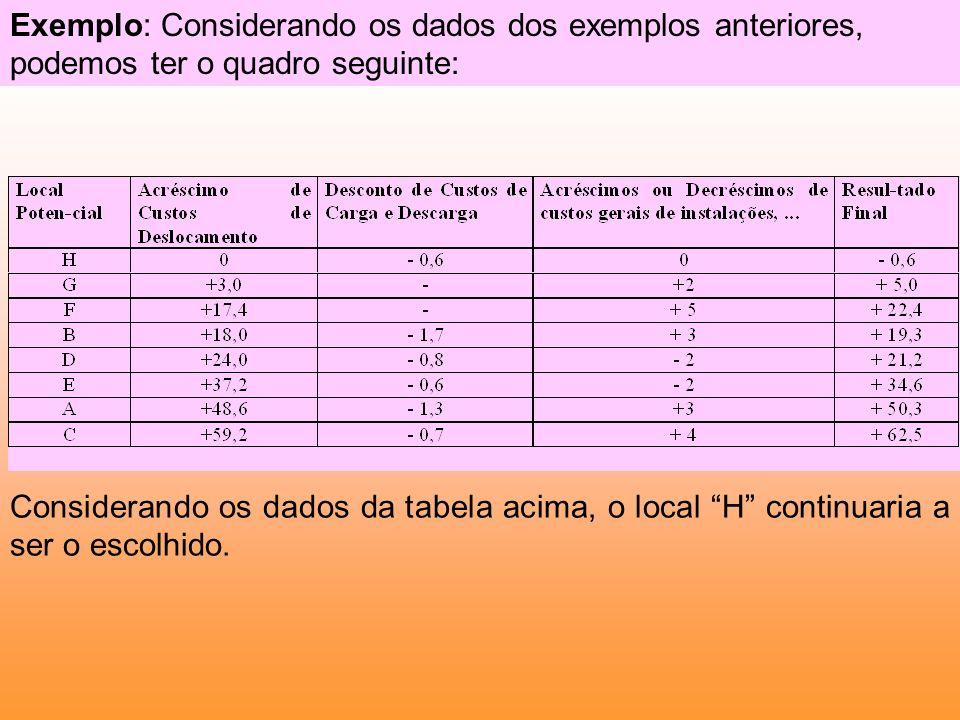 Considerando os dados da tabela acima, o local H continuaria a ser o escolhido. Exemplo: Considerando os dados dos exemplos anteriores, podemos ter o