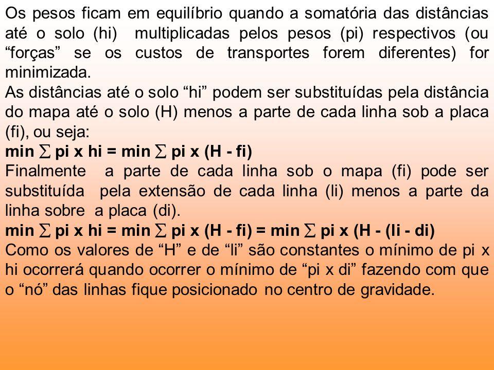 Os pesos ficam em equilíbrio quando a somatória das distâncias até o solo (hi) multiplicadas pelos pesos (pi) respectivos (ou forças se os custos de t