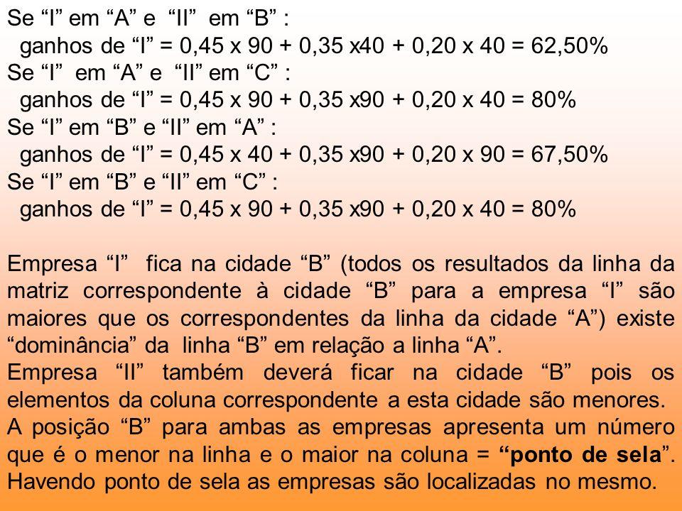 Se I em A e II em B : ganhos de I = 0,45 x 90 + 0,35 x40 + 0,20 x 40 = 62,50% Se I em A e II em C : ganhos de I = 0,45 x 90 + 0,35 x90 + 0,20 x 40 = 8
