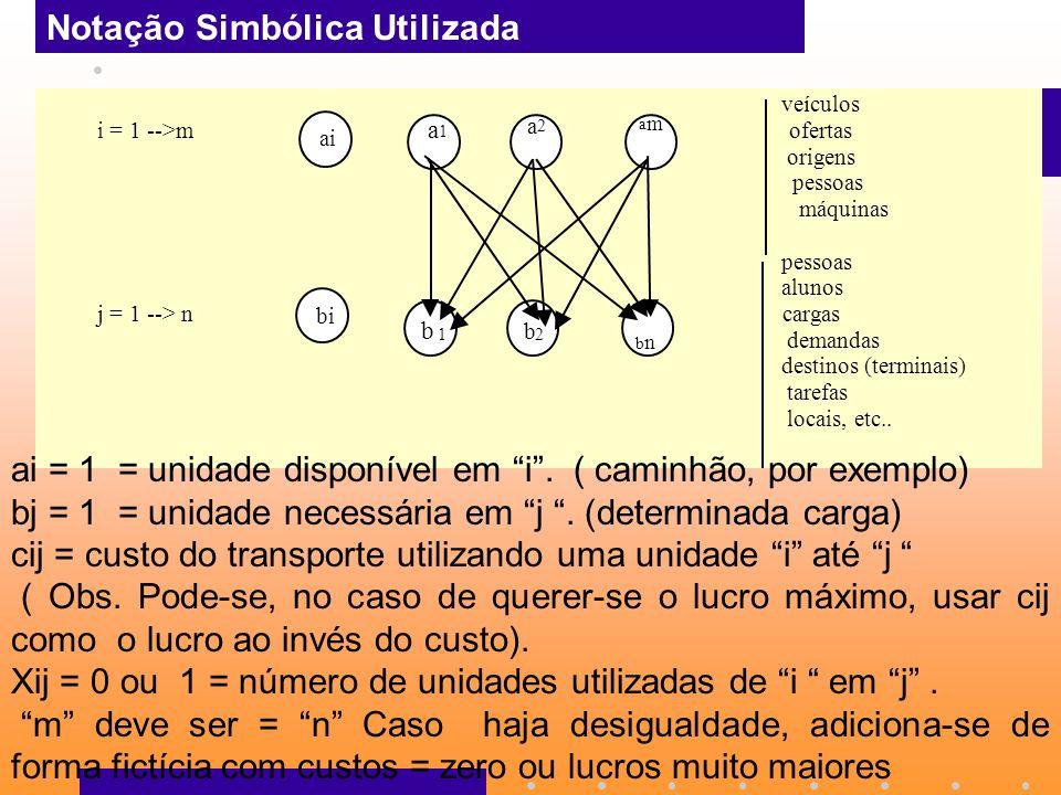 veículos i = 1 -->m ofertas origens pessoas máquinas pessoas alunos j = 1 --> n cargas demandas destinos (terminais) tarefas locais, etc.. ai a 1 a 2