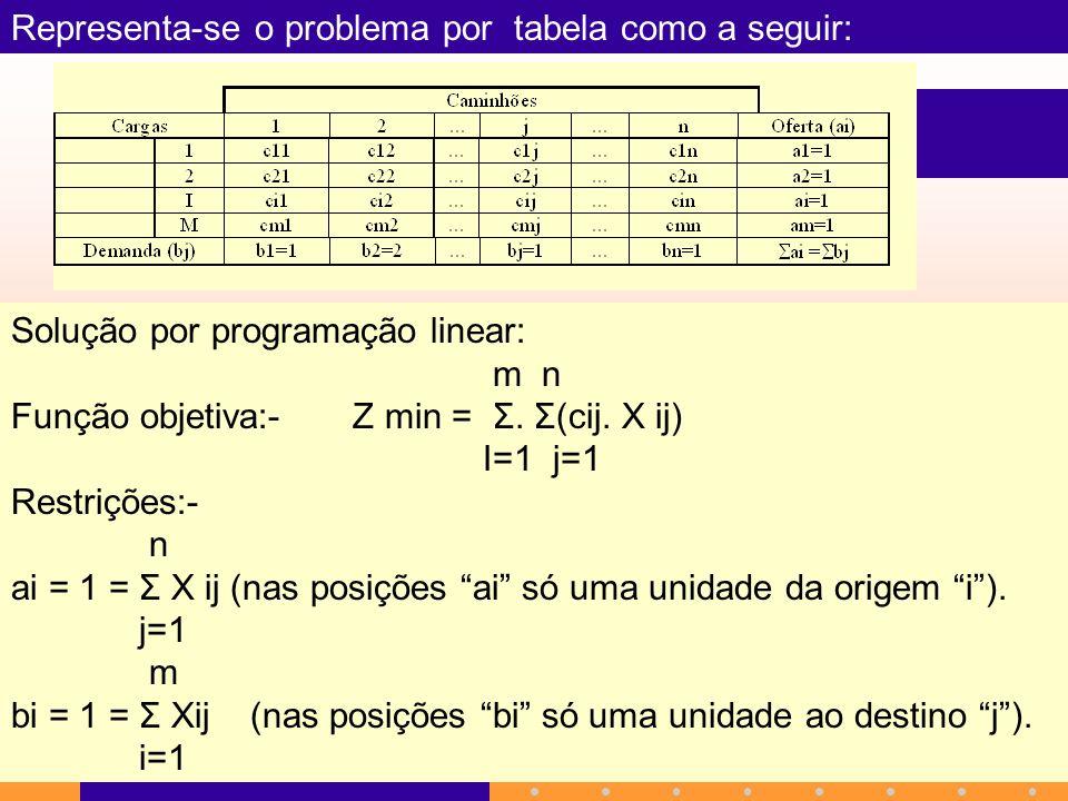 Representa-se o problema por tabela como a seguir: Solução por programação linear: m n Função objetiva:- Z min = Σ. Σ(cij. X ij) I=1 j=1 Restrições:-